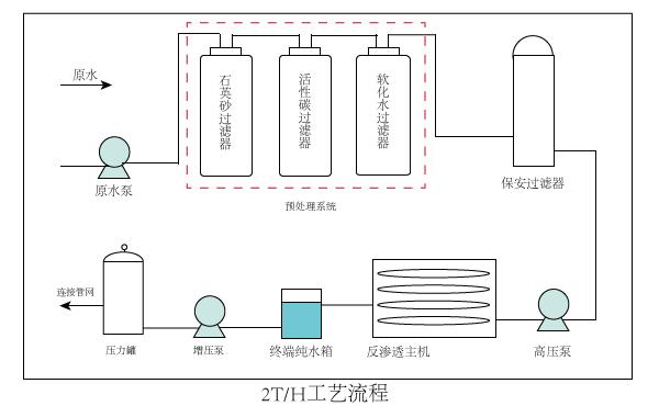 反渗透净水设备选高楼牌